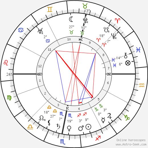 Eugene Caslant birth chart, biography, wikipedia 2019, 2020