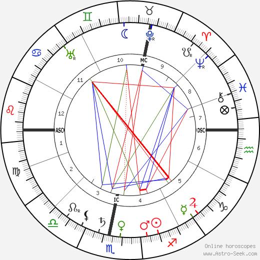 Eugene Caslant birth chart, Eugene Caslant astro natal horoscope, astrology