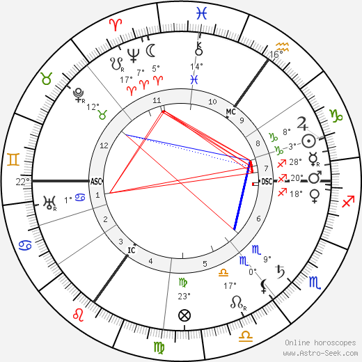 Evangeline Booth birth chart, biography, wikipedia 2019, 2020