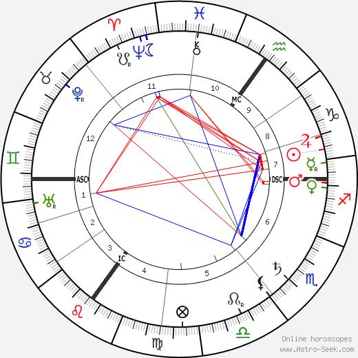 Evangeline Booth tema natale, oroscopo, Evangeline Booth oroscopi gratuiti, astrologia