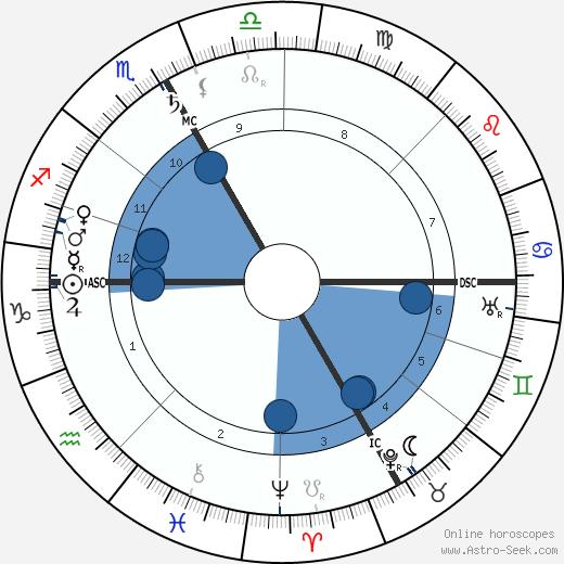 Félix Vallotton wikipedia, horoscope, astrology, instagram