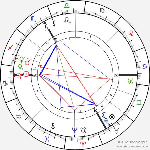Félix Vallotton birth chart, Félix Vallotton astro natal horoscope, astrology