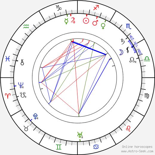 Gustave Luders день рождения гороскоп, Gustave Luders Натальная карта онлайн