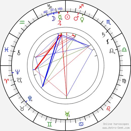 Horace Hodges birth chart, Horace Hodges astro natal horoscope, astrology