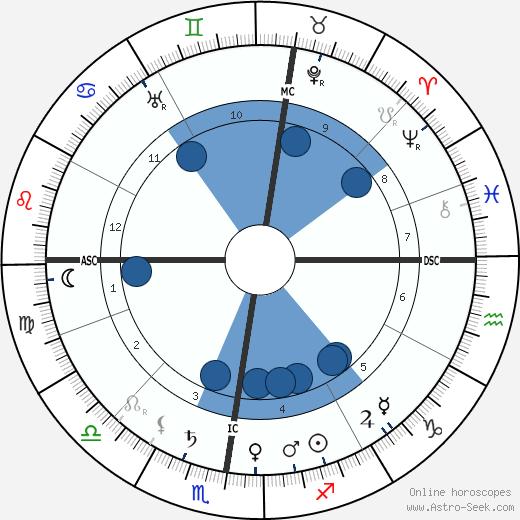 Jacques Hadamard wikipedia, horoscope, astrology, instagram