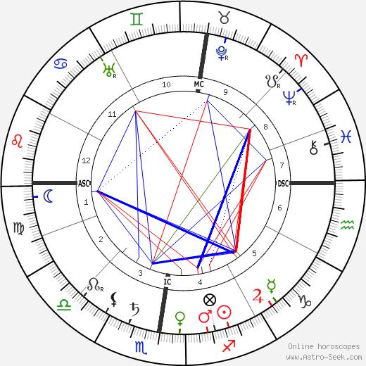 Jacques Hadamard birth chart, Jacques Hadamard astro natal horoscope, astrology