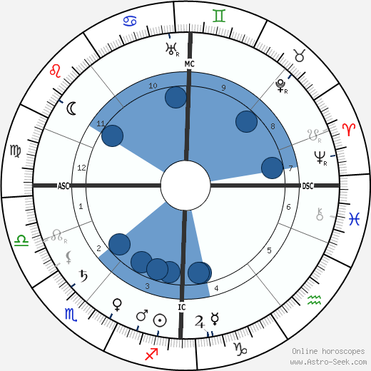 Jean Sibelius wikipedia, horoscope, astrology, instagram