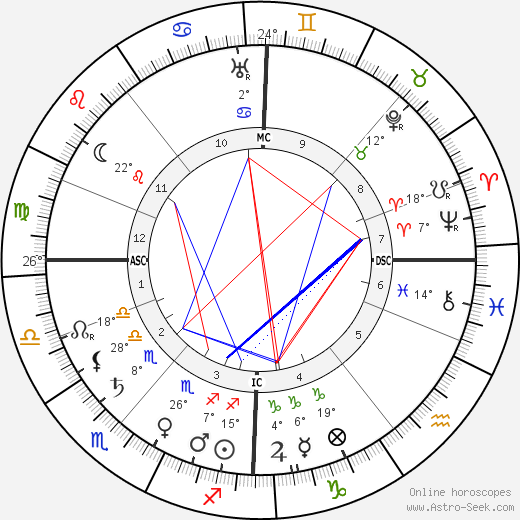 Jean Sibelius birth chart, biography, wikipedia 2019, 2020