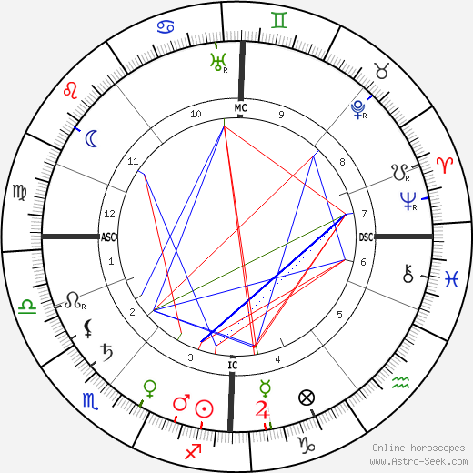 Jean Sibelius tema natale, oroscopo, Jean Sibelius oroscopi gratuiti, astrologia