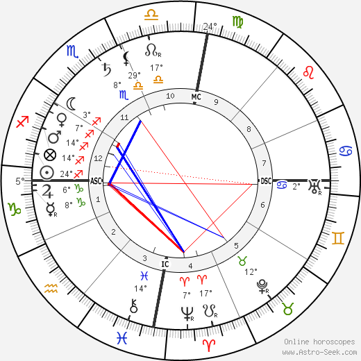 Olavo Bilac birth chart, biography, wikipedia 2019, 2020
