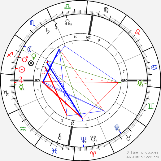 Olavo Bilac birth chart, Olavo Bilac astro natal horoscope, astrology