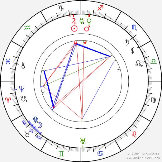 Olga Salo birth chart, Olga Salo astro natal horoscope, astrology