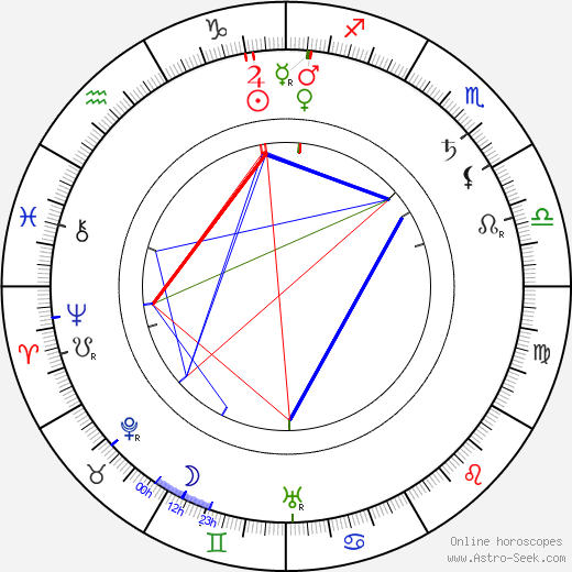 Otis Harlan birth chart, Otis Harlan astro natal horoscope, astrology