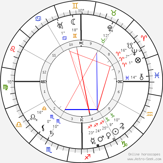 Rudyard Kipling birth chart, biography, wikipedia 2018, 2019