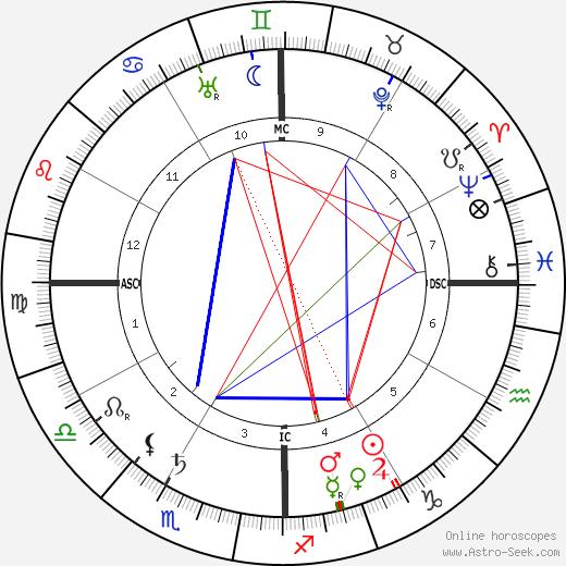 Rudyard Kipling astro natal birth chart, Rudyard Kipling horoscope, astrology