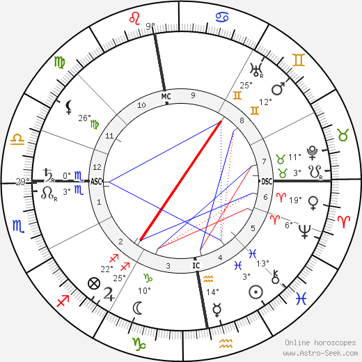 Arthur Symons birth chart, biography, wikipedia 2019, 2020