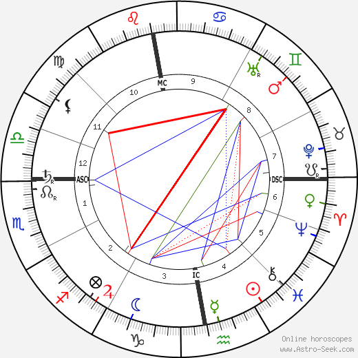 Arthur Symons tema natale, oroscopo, Arthur Symons oroscopi gratuiti, astrologia