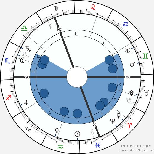 Ernst Troeltsch wikipedia, horoscope, astrology, instagram