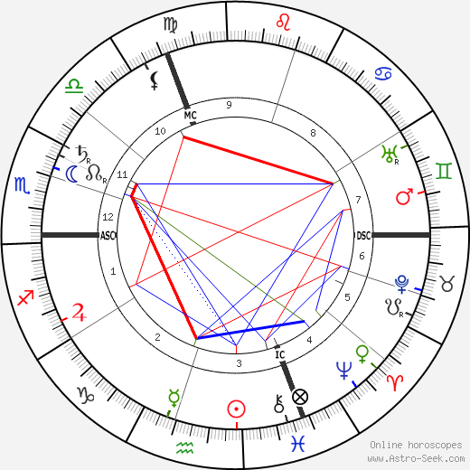 Ernst Troeltsch astro natal birth chart, Ernst Troeltsch horoscope, astrology