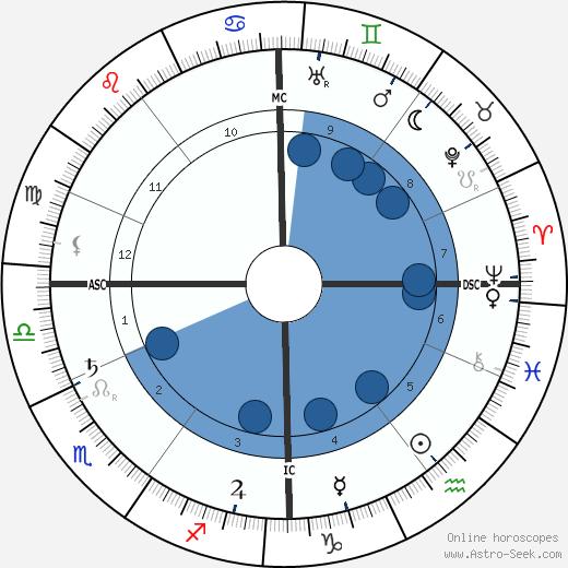 Isaac Israels wikipedia, horoscope, astrology, instagram