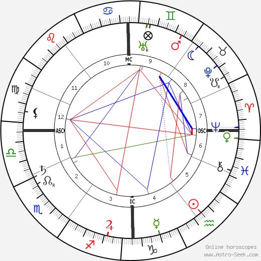 Isaac Israels birth chart, Isaac Israels astro natal horoscope, astrology
