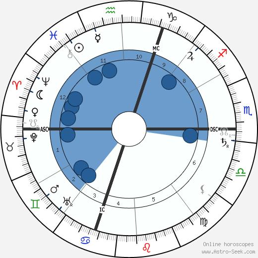 Moina Mathers wikipedia, horoscope, astrology, instagram
