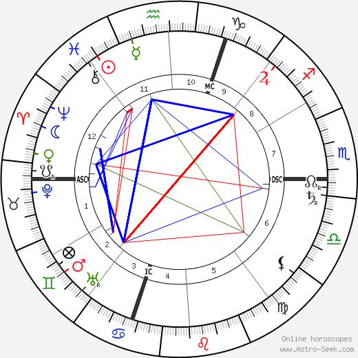Moina Mathers tema natale, oroscopo, Moina Mathers oroscopi gratuiti, astrologia