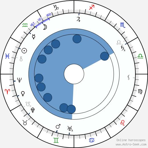 Rudolph Lothar wikipedia, horoscope, astrology, instagram