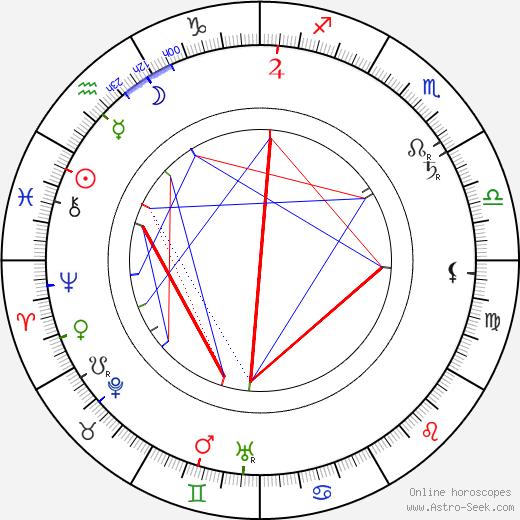 Rudolph Lothar tema natale, oroscopo, Rudolph Lothar oroscopi gratuiti, astrologia