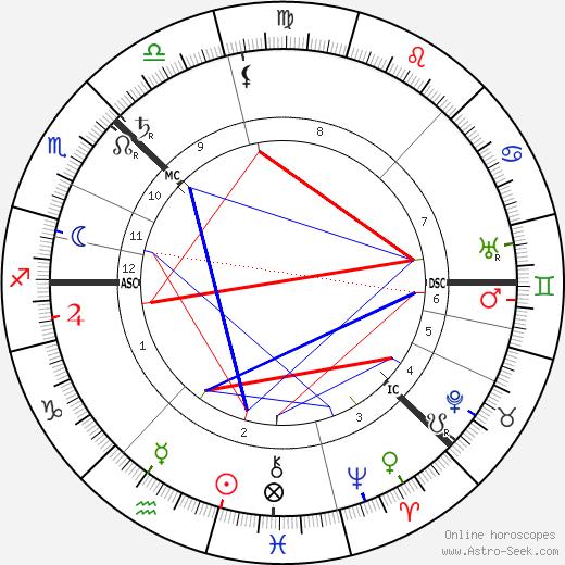 Свен Гедин Sven Hedin день рождения гороскоп, Sven Hedin Натальная карта онлайн