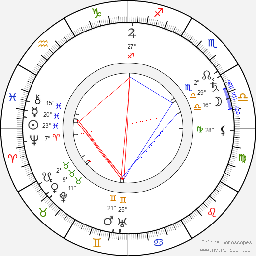 Filoteo Alberini birth chart, biography, wikipedia 2019, 2020