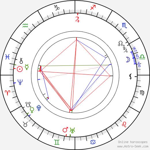 Филотео Альберини Filoteo Alberini день рождения гороскоп, Filoteo Alberini Натальная карта онлайн