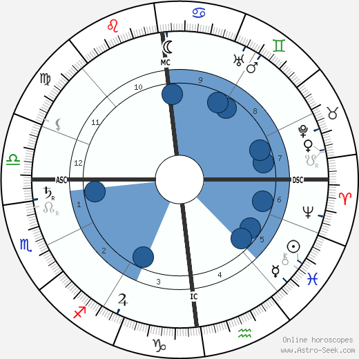 Jean Massart wikipedia, horoscope, astrology, instagram