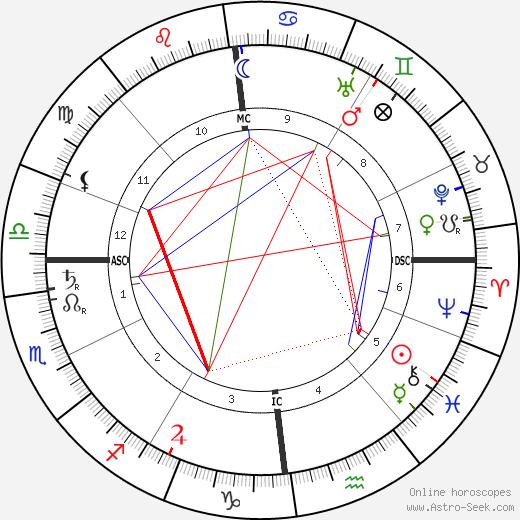 Jean Massart tema natale, oroscopo, Jean Massart oroscopi gratuiti, astrologia