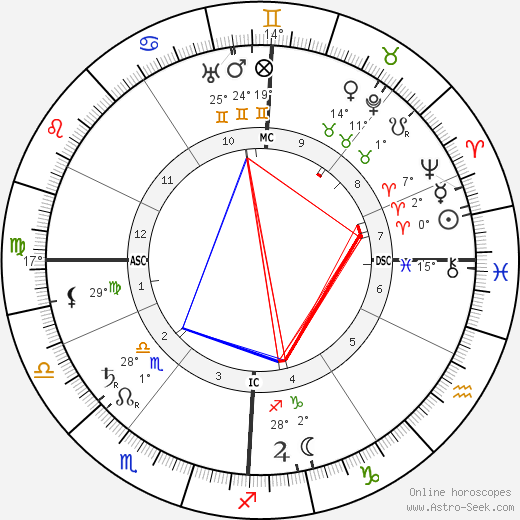 Jeanne d'Alcy birth chart, biography, wikipedia 2019, 2020