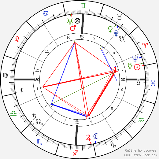 Jeanne d'Alcy birth chart, Jeanne d'Alcy astro natal horoscope, astrology