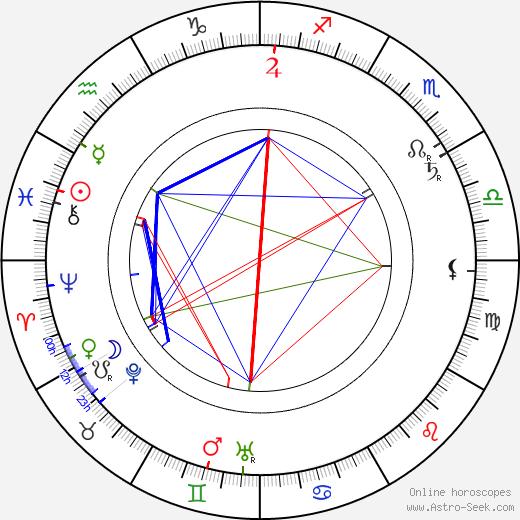Kazimierz Kamiński birth chart, Kazimierz Kamiński astro natal horoscope, astrology