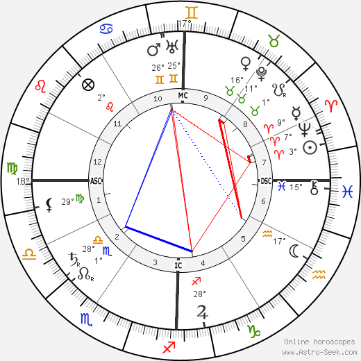 Madison Cawein birth chart, biography, wikipedia 2017, 2018