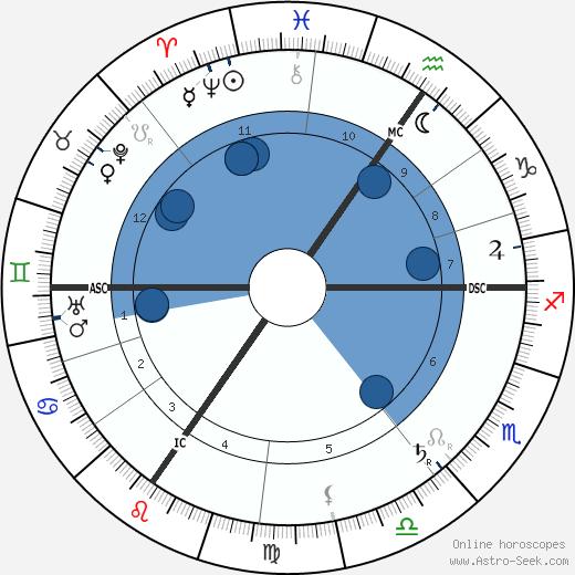 Paul Hymans wikipedia, horoscope, astrology, instagram