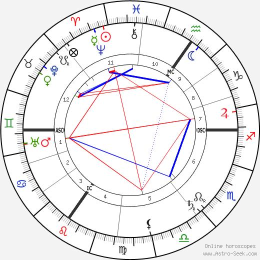 Paul Hymans birth chart, Paul Hymans astro natal horoscope, astrology