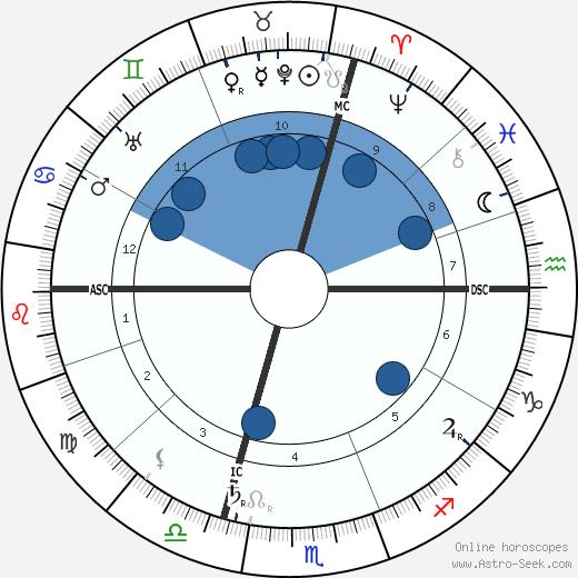 Archduke Otto of Austria wikipedia, horoscope, astrology, instagram