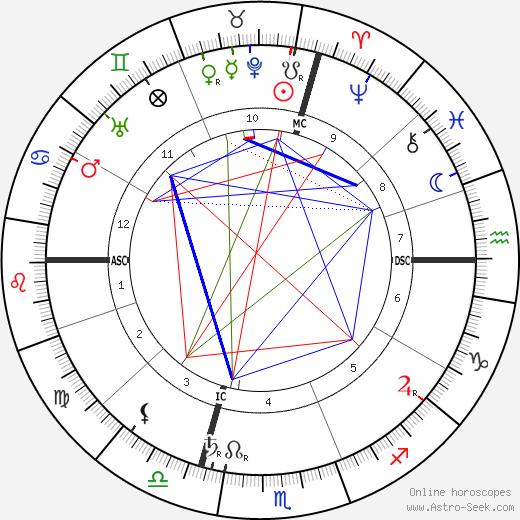 Archduke Otto of Austria astro natal birth chart, Archduke Otto of Austria horoscope, astrology