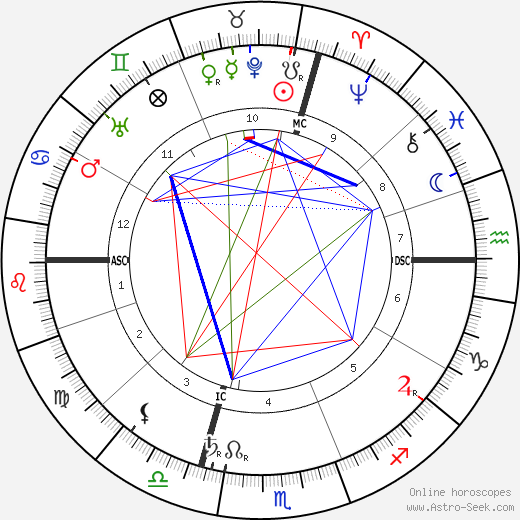 Archduke Otto of Austria birth chart, Archduke Otto of Austria astro natal horoscope, astrology