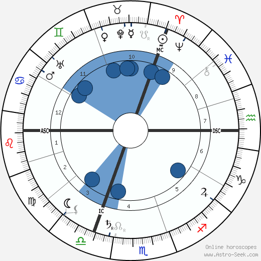 Charles Proteus Steinmetz wikipedia, horoscope, astrology, instagram