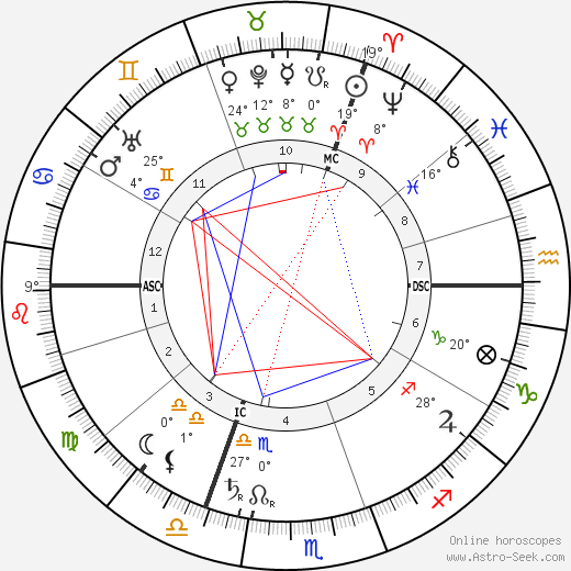 Charles Proteus Steinmetz birth chart, biography, wikipedia 2018, 2019
