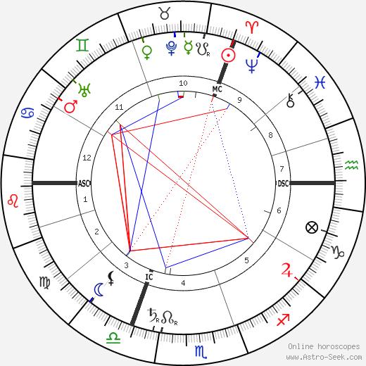 Charles Proteus Steinmetz astro natal birth chart, Charles Proteus Steinmetz horoscope, astrology