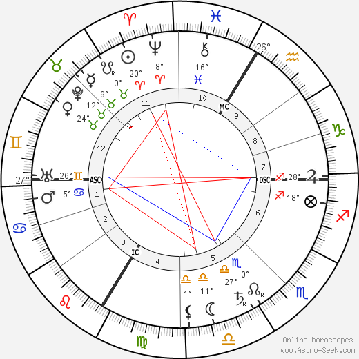 Isolde Beidler birth chart, biography, wikipedia 2019, 2020
