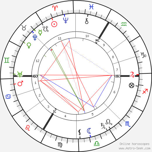 Isolde Beidler birth chart, Isolde Beidler astro natal horoscope, astrology