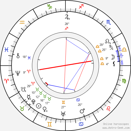 A. E. W. Mason birth chart, biography, wikipedia 2019, 2020