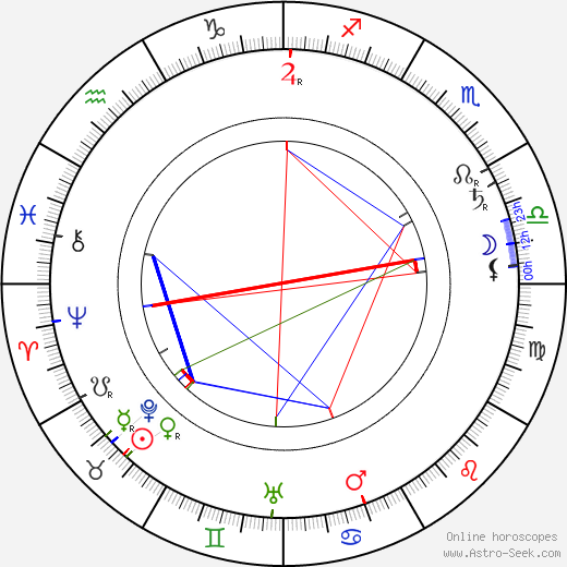 A. E. W. Mason birth chart, A. E. W. Mason astro natal horoscope, astrology